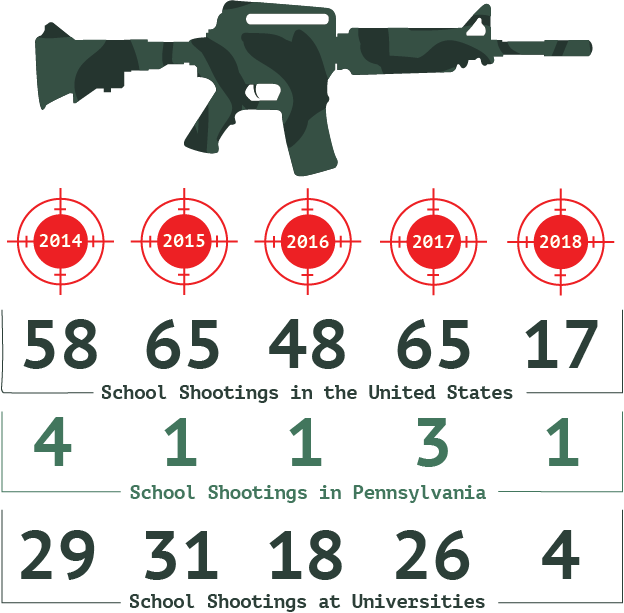 School Shooting Statistics 2018: The Hawk Newspaper